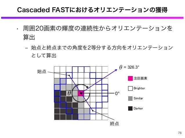 Cascaded FASTにおけるオリエンテーションの獲得 • 周囲20画素の輝度の連続性からオリエンテーションを 算出 ‒ 始点と終点までの角度を2等分する方向をオリエンテーション として算出 78 始点 終点 0° = 326.3°