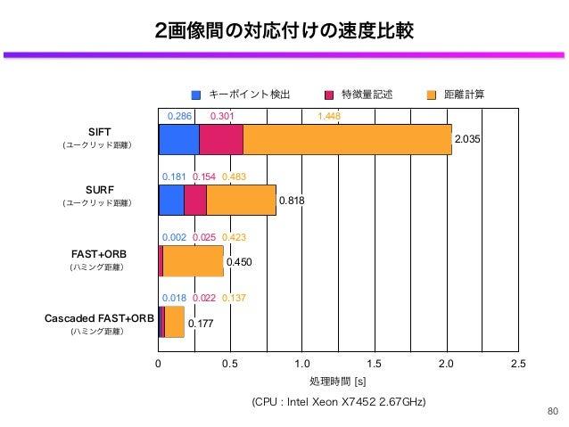 2画像間の対応付けの速度比較 80 0 0.5 1.0 1.5 2.0 2.5 処理時間 [s] キーポイント検出 特徴量記述 距離計算 0.286 0.181 0.002 0.018 0.301 0.154 0.025 0.022 1.448...