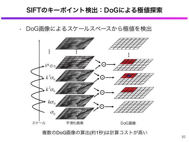 SIFTのキーポイント検出:DoGによる極値探索 • DoG画像によるスケールスペースから極値を検出 82 複数のDoG画像の算出(約1秒)は計算コストが高い DoG画像平滑化画像 € σ0 € kσ0 € k2 σ0 スケール € k3 σ0...