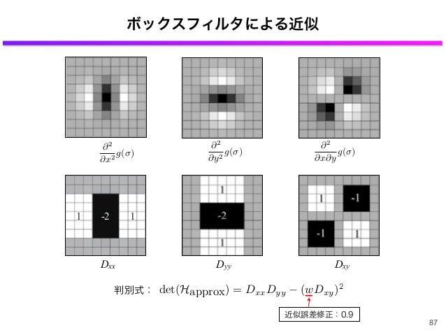 ボックスフィルタによる近似 近似誤差修正:0.9 -21 1 Dxx Dyy Dxy 87 2 x y g( ) 2 x2 g( ) 2 y2 g( ) det(Happrox) = DxxDyy (wDxy)2 判別式: