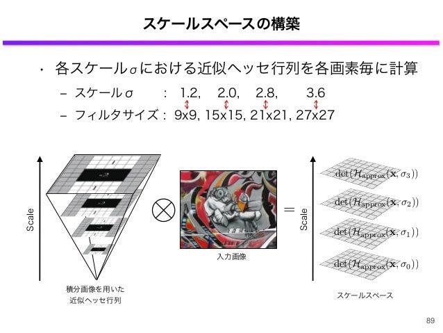 • 各スケールσにおける近似ヘッセ行列を各画素毎に計算 ‒ スケールσ : 1.2, 2.0, 2.8,  3.6 ‒ フィルタサイズ : 9x9, 15x15, 21x21, 27x27 スケールスペースの構築 89 det(Happr...