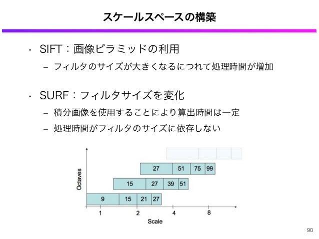 スケールスペースの構築 • SIFT:画像ピラミッドの利用 ‒ フィルタのサイズが大きくなるにつれて処理時間が増加 • SURF:フィルタサイズを変化 ‒ 積分画像を使用することにより算出時間は一定 ‒ 処理時間がフィルタのサイズに依存しない ...