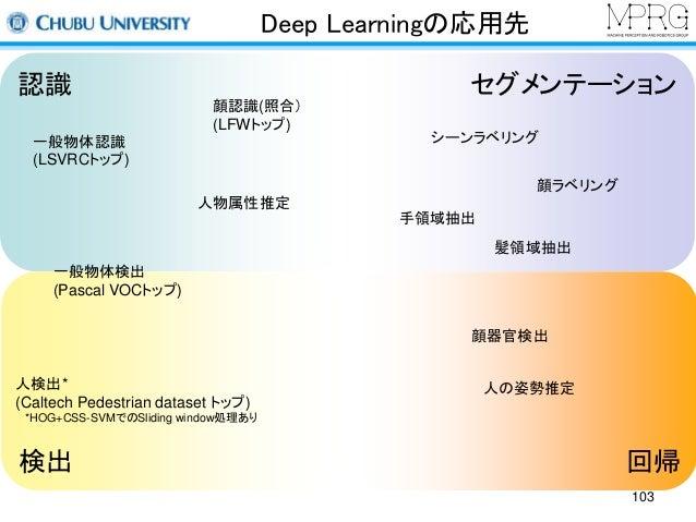 Deep Learningの応用先  認識  セグメンテーション  一般物体認識  (LSVRCトップ)  一般物体検出  (Pascal VOCトップ)  顔認識(照合)  (LFWトップ)  人物属性推定  人検出*  (Caltech P...