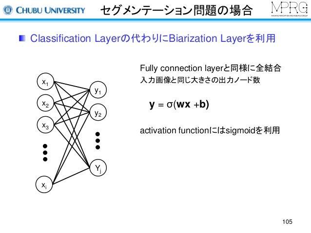 セグメンテーション問題の場合  Classification Layerの代わりにBiarization Layerを利用  x1  x2  x3  xi  y1  y2  Yj  Fully connection layerと同様に全結合  ...