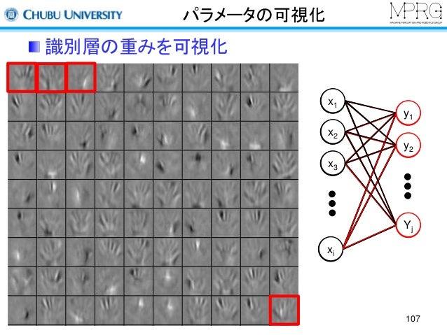 パラメータの可視化  識別層の重みを可視化  107  x1  x2  x3  xi  y1  y2  Yj