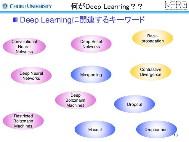 何がDeep Learning??  Deep Learningに関連するキーワード  Restricted  Boltzmann  Machines  Deep Belief  Networks  Maxpooling  Deep  Bolt...