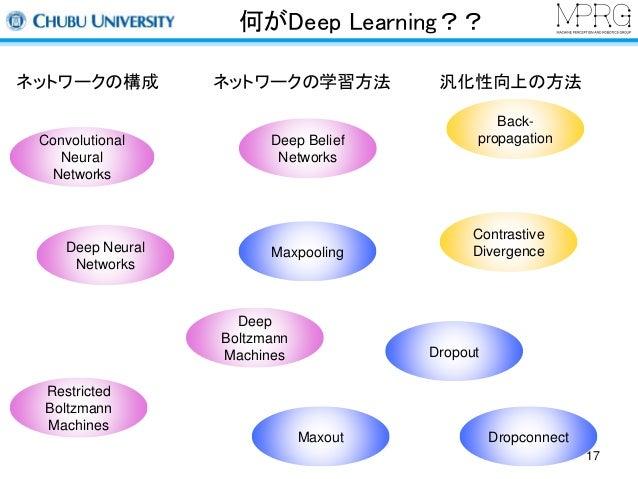 何がDeep Learning??  ネットワークの構成ネットワークの学習方法汎化性向上の方法  Restricted  Boltzmann  Machines  Deep Belief  Networks  Maxpooling  Deep ...