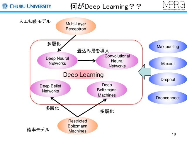 何がDeep Learning??  Multi-Layer  Perceptron  Deep Learning  Restricted  Boltzmann  Machines  人工知能モデル  多層化  Deep Belief  Net...