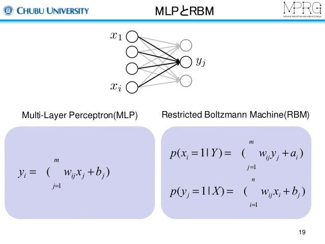 MLPとRBM  Multi-Layer Perceptron(MLP) Restricted Boltzmann Machine(RBM)  m  å )  p(xi =1 Y ) =s ( wijyj + ai  j=1  n  å )  ...
