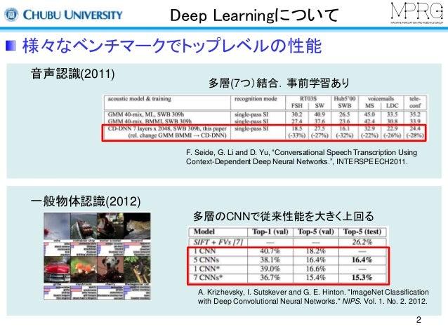 MIRU2014 tutorial deeplearning Slide 2