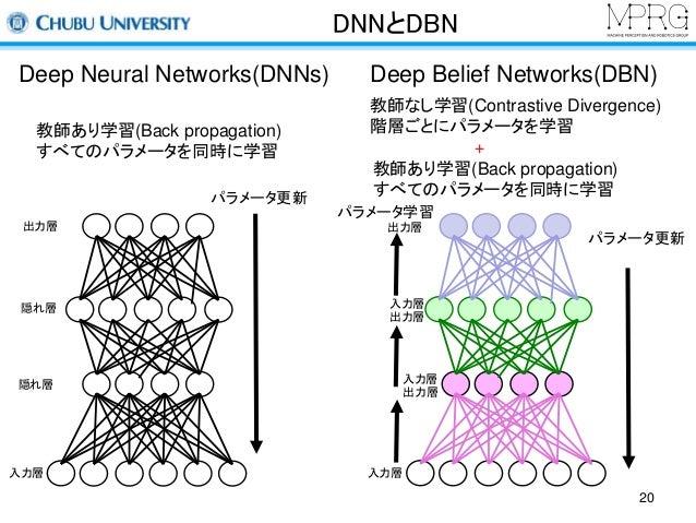 DNNとDBN  Deep Neural Networks(DNNs) Deep Belief Networks(DBN)  教師あり学習(Back propagation)  すべてのパラメータを同時に学習  教師なし学習(Contrasti...