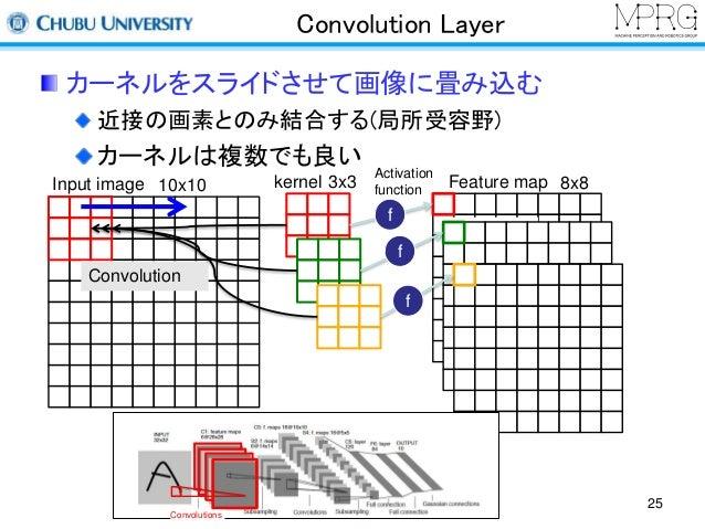 Convolution Layer  カーネルをスライドさせて画像に畳み込む  近接の画素とのみ結合する(局所受容野)  カーネルは複数でも良い  25  Activation  Input image 10x10 function Featu...