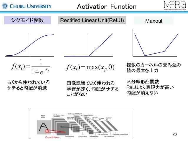 Activation Function  シグモイド関数Rectified Linear Unit(ReLU) Maxout  1  古くから使われている  サチると勾配が消滅  画像認識でよく使われる  学習が速く、勾配がサチる  ことがない...