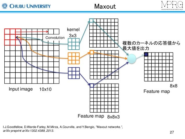 Maxout  Input image  Feature map  10x10  kernel  3x3  8x8x3  Convolution  複数のカーネルの応答値から  最大値を出力  Feature map  8x8  I.J.Goo...
