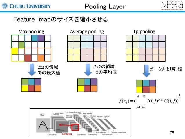 Pooling Layer  Feature mapのサイズを縮小させる  Max pooling  2x2の領域  での最大値  Average pooling  2x2の領域  での平均値  Lp pooling  m  å  n  å  ...