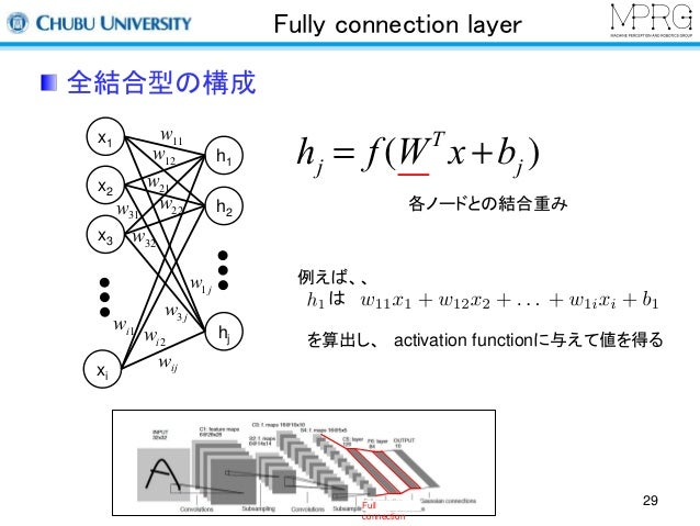 Fully connection layer  x1  x2  x3  xi  h1  h2  hj  各ノードとの結合重み  例えば、、  は  を算出し、activation functionに与えて値を得る  全結合型の構成  hj = ...