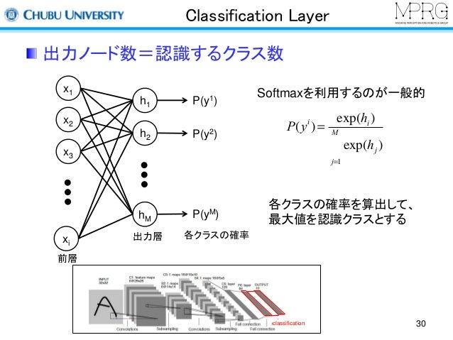 Classification Layer  出力ノード数=認識するクラス数  Softmaxを利用するのが一般的  P(y1)  P(y2)  P(yM)  M  å  各クラスの確率を算出して、  最大値を認識クラスとする  x1  x2  ...