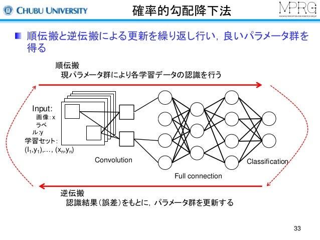 確率的勾配降下法  順伝搬と逆伝搬による更新を繰り返し行い,良いパラメータ群を  得る  33  Input:  画像:x  ラベ  ル:y  順伝搬  現パラメータ群により各学習データの認識を行う  学習セット:  (I1,y1),…, (x...