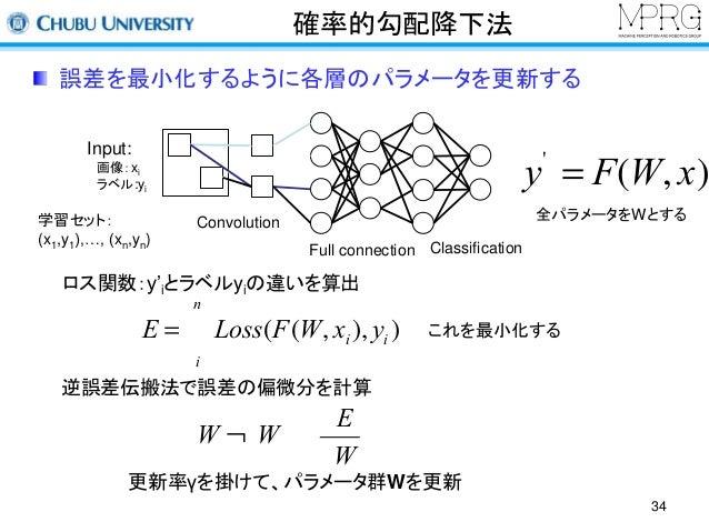 確率的勾配降下法  誤差を最小化するように各層のパラメータを更新する  Input:  画像:xi  ラベル:yi  学習セット:  (x1,y1),…, (xn,yn)  全パラメータをWとする  ロス関数:y'iとラベルyiの違いを算出  ...