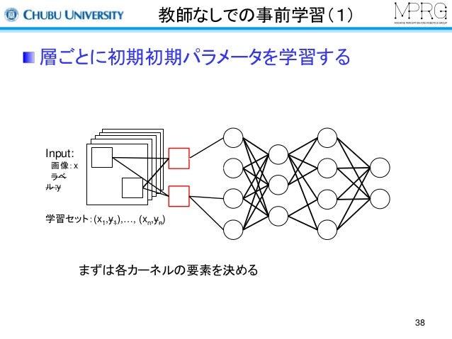 教師なしでの事前学習(1)  層ごとに初期初期パラメータを学習する  38  Input:  画像:x  ラベ  ル:y  学習セット:(x1,y1),…, (xn,yn)  まずは各カーネルの要素を決める