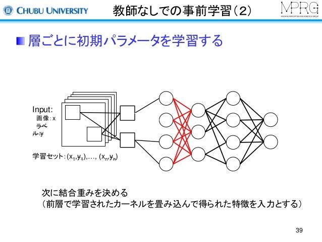 教師なしでの事前学習(2)  層ごとに初期パラメータを学習する  39  Input:  画像:x  ラベ  ル:y  学習セット:(x1,y1),…, (xn,yn)  次に結合重みを決める  (前層で学習されたカーネルを畳み込んで得られた特...
