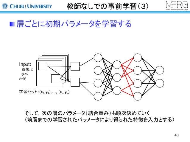 教師なしでの事前学習(3)  層ごとに初期パラメータを学習する  40  Input:  画像:x  ラベ  ル:y  学習セット:(x1,y1),…, (xn,yn)  そして,次の層のパラメータ(結合重み)も順次決めていく  (前層までの学...