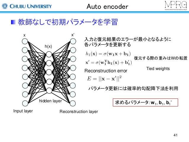 Auto encoder  教師なしで初期パラメータを学習  Input layer  hidden layer  入力と復元結果のエラーが最小となるように  各パラメータを更新する  Reconstruction error  Reconst...