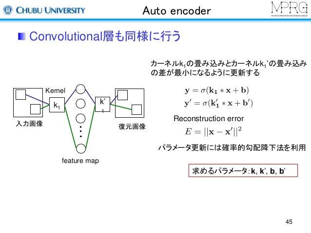 Auto encoder  Convolutional層も同様に行う  入力画像  Kernel  復元画像  カーネルk1の畳み込みとカーネルk1'の畳み込み  の差が最小になるように更新する  k1  Reconstruction erro...