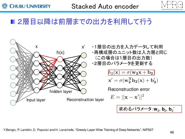 Stacked Auto encoder  2層目以降は前層までの出力を利用して行う  x x'  Input layer  hidden layer  ・1層目の出力を入力データして利用  ・再構成層のユニット数は入力層と同じ  (この場合は...