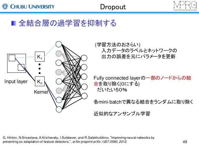 Dropout  全結合層の過学習を抑制する  (学習方法のおさらい)  入力データのラベルとネットワークの  出力の誤差を元にパラメータを更新  Input layer  K1  Kn  Kernel  Fully connected lay...