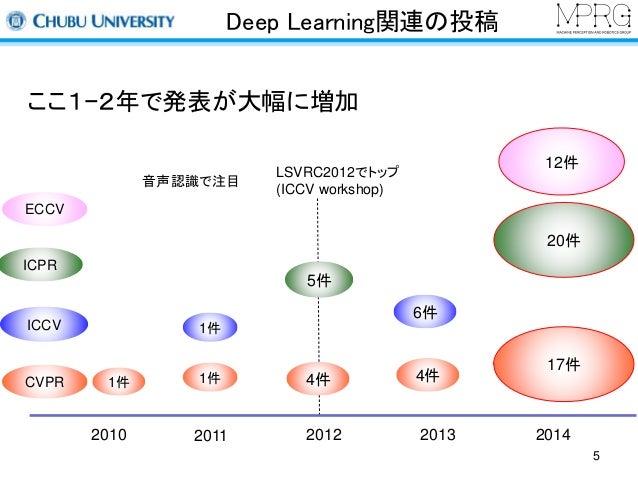 Deep Learning関連の投稿  6件  4件  17件  ここ1−2年で発表が大幅に増加  1件  1件1件4件  2010 2011 2012 2013 2014  ICCV  CVPR  20件  5件  ICPR  音声認識で注目...
