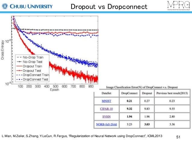 "Dropout vs Dropconnect  L.Wan, M.Zeiler, S.Zhang, Y.LeCun, R.Fergus, ""Regularization of Neural Network using DropConnect"",..."