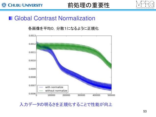 前処理の重要性  Global Contrast Normalization  各画像を平均0,分散1になるように正規化  入力データの明るさを正規化することで性能が向上  53
