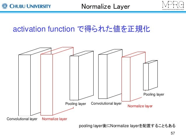 Normalize Layer  activation function で得られた値を正規化  Pooling layer Convolutional layer  Convolutional layer Normalize layer  P...