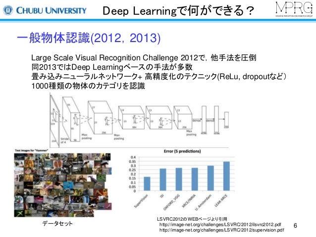 Deep Learningで何ができる?  一般物体認識(2012,2013)  Large Scale Visual Recognition Challenge 2012で,他手法を圧倒  同2013ではDeep Learningベースの手法...