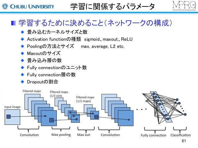 学習に関係するパラメータ  学習するために決めること(ネットワークの構成)  畳み込むカーネルサイズと数  Activation functionの種類sigmoid、maxout、ReLU  Poolingの方法とサイズmax, averag...