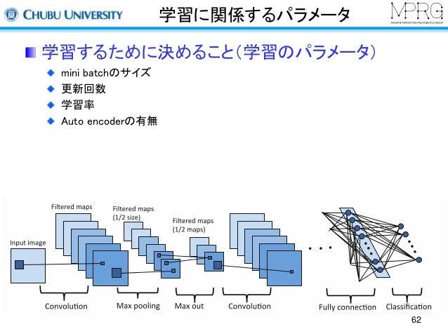学習に関係するパラメータ  学習するために決めること(学習のパラメータ)  mini batchのサイズ  更新回数  学習率  Auto encoderの有無  62