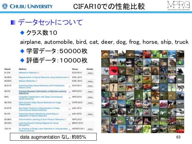 CIFAR10での性能比較  データセットについて  クラス数10  airplane, automobile, bird, cat, deer, dog, frog, horse, ship, truck  学習データ:50000枚  評価デ...
