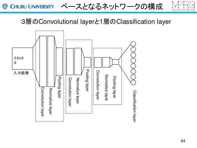 ベースとなるネットワークの構成  64  3層のConvolutional layerと1層のClassification layer  32x3  2  入力画像  Convolution layer  Normalize layer  Po...