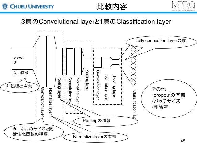 比較内容  65  3層のConvolutional layerと1層のClassification layer  32x3  2  入力画像  Convolution layer  Normalize layer  Pooling layer...