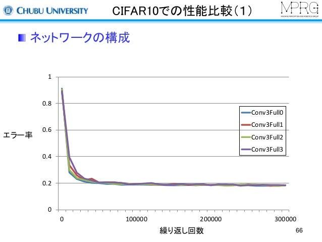 CIFAR10での性能比較(1)  ネットワークの構成  繰り返し回数  エラー率  1  0.8  0.6  0.4  0.2  0  Conv3Full0  Conv3Full1  Conv3Full2  Conv3Full3  0 100...