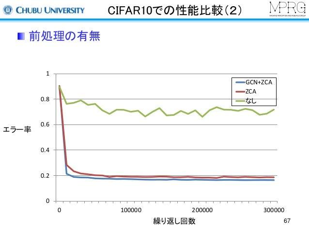 CIFAR10での性能比較(2)  前処理の有無  1  0.8  0.6  0.4  0.2  0  GCN+ZCA  ZCA  なし  0 100000 200000 300000  繰り返し回数  エラー率  67
