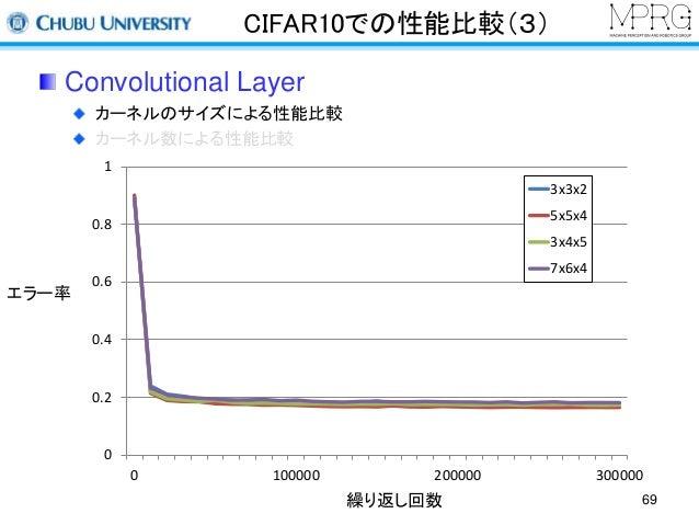 CIFAR10での性能比較(3)  Convolutional Layer  カーネルのサイズによる性能比較  カーネル数による性能比較  繰り返し回数  エラー率  1  0.8  0.6  0.4  0.2  0  3x3x2  5x5x4...