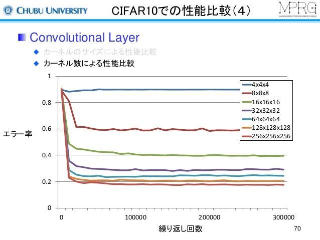 CIFAR10での性能比較(4)  Convolutional Layer  カーネルのサイズによる性能比較  カーネル数による性能比較  繰り返し回数  エラー率  1  0.8  0.6  0.4  0.2  0  4x4x4  8x8x8...