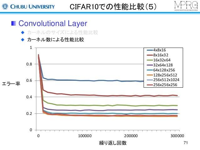 CIFAR10での性能比較(5)  Convolutional Layer  カーネルのサイズによる性能比較  カーネル数による性能比較  繰り返し回数  エラー率  1  0.8  0.6  0.4  0.2  0  4x8x16  8x16...