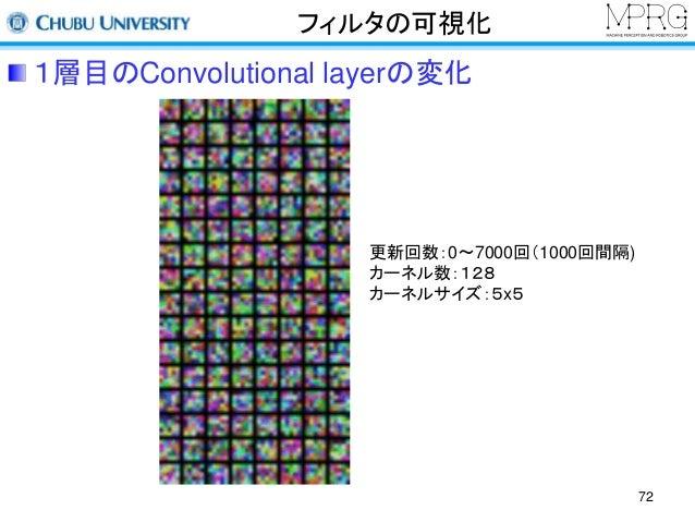フィルタの可視化  1層目のConvolutional layerの変化  72  更新回数:0〜7000回(1000回間隔)  カーネル数:128  カーネルサイズ:5x5