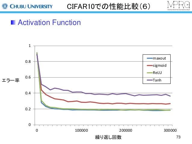 CIFAR10での性能比較(6)  Activation Function  1  0.8  0.6  0.4  0.2  0  maxout  sigmoid  ReLU  Tanh  0 100000 200000 300000  繰り返し...