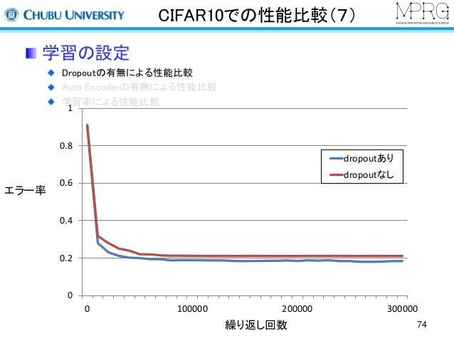 CIFAR10での性能比較(7)  学習の設定  Dropoutの有無による性能比較  Auto Encoderの有無による性能比較  学習率による性能比較  1  0.8  0.6  0.4  0.2  0  dropoutあり  dropo...