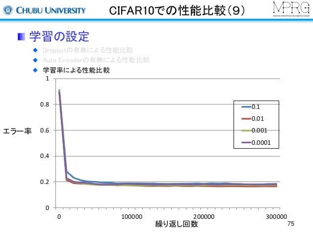 CIFAR10での性能比較(9)  学習の設定  Dropoutの有無による性能比較  Auto Encoderの有無による性能比較  学習率による性能比較  1  0.8  0.6  0.4  0.2  0  0.1  0.01  0.001...