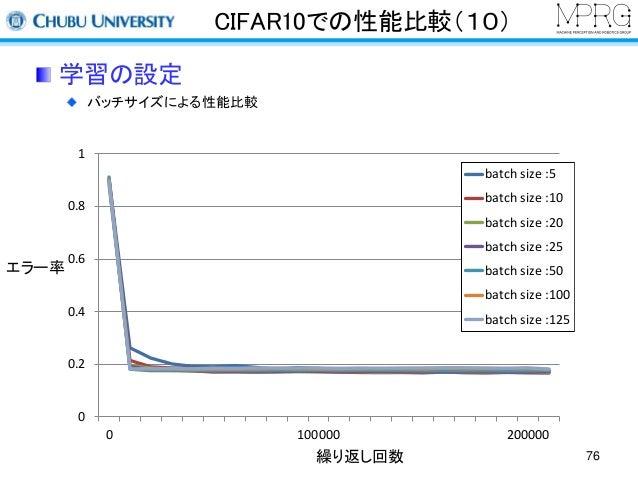 CIFAR10での性能比較(10)  学習の設定  バッチサイズによる性能比較  繰り返し回数  エラー率  76  1  0.8  0.6  0.4  0.2  0  batch size :5  batch size :10  batch ...